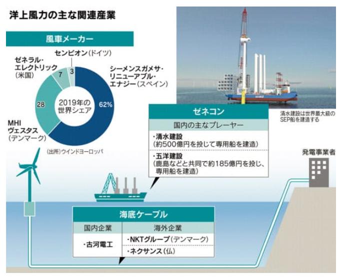 号外:回り始めた国内洋上風力発電!最近の投稿カテゴリーアーカイブ化